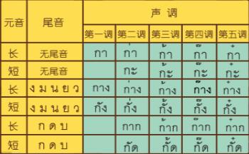 学泰语的软件有哪些