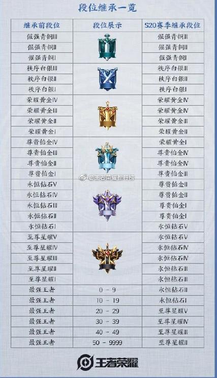 王者荣耀S20新赛季段位继承表